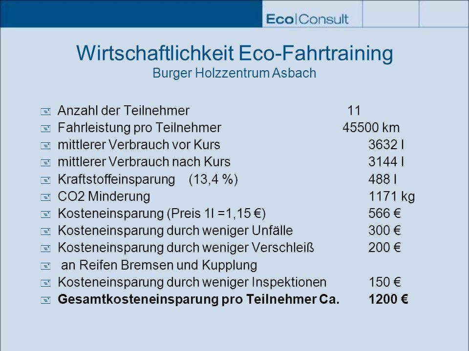 Wirtschaftlichkeit Eco-Fahrtraining Burger Holzzentrum Asbach Anzahl der Teilnehmer 11 Fahrleistung pro Teilnehmer 45500 km mittlerer Verbrauch vor Ku