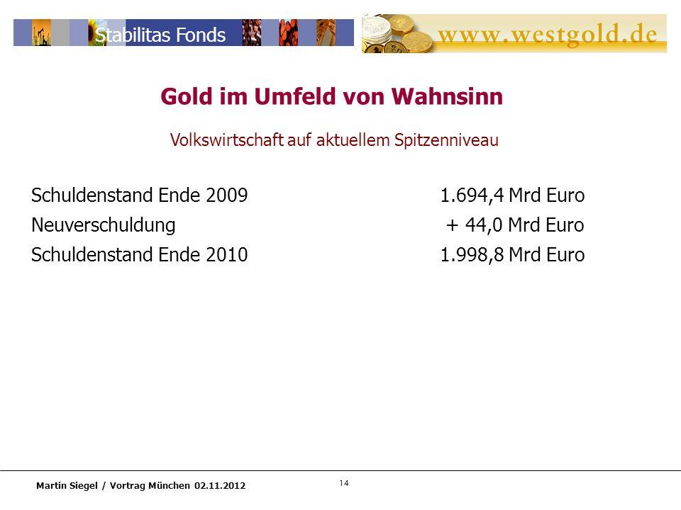 14 Martin Siegel / Vortrag München 02.11.2012 Stabilitas Fonds Gold im Umfeld von Wahnsinn Volkswirtschaft auf aktuellem Spitzenniveau Schuldenstand Ende 20091.694,4 Mrd Euro Neuverschuldung + 44,0 Mrd Euro Schuldenstand Ende 20101.998,8 Mrd Euro