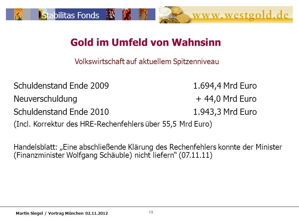 15 Martin Siegel / Vortrag München 02.11.2012 Stabilitas Fonds Gold im Umfeld von Wahnsinn Volkswirtschaft auf aktuellem Spitzenniveau Schuldenstand Ende 20091.694,4 Mrd Euro Neuverschuldung + 44,0 Mrd Euro Schuldenstand Ende 20101.943,3 Mrd Euro (Incl.