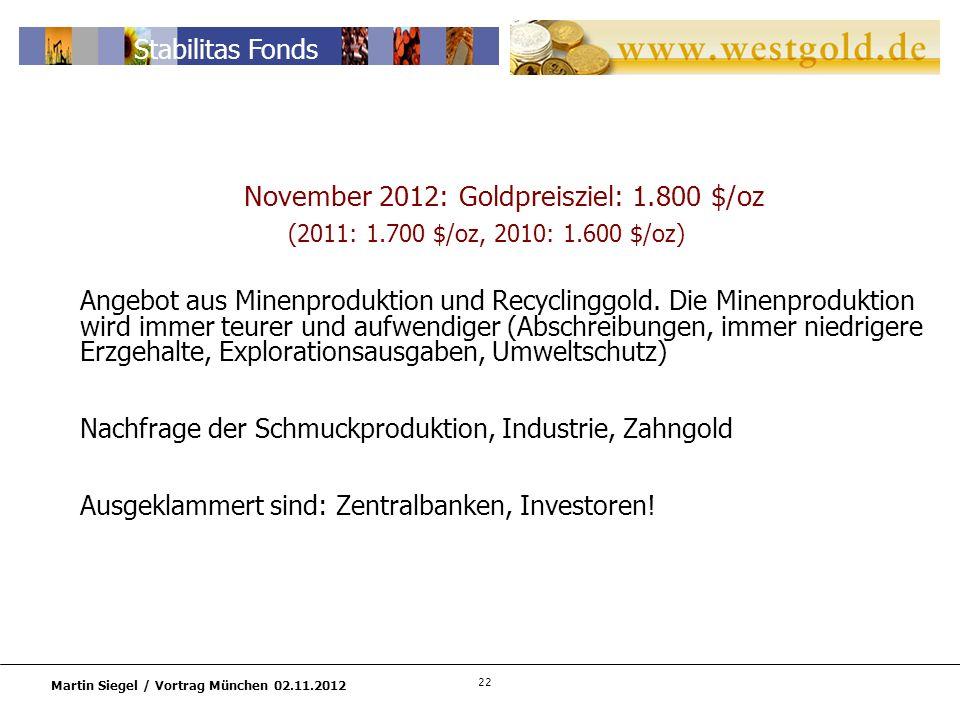 22 Martin Siegel / Vortrag München 02.11.2012 Stabilitas Fonds November 2012: Goldpreisziel: 1.800 $/oz (2011: 1.700 $/oz, 2010: 1.600 $/oz) Angebot aus Minenproduktion und Recyclinggold.