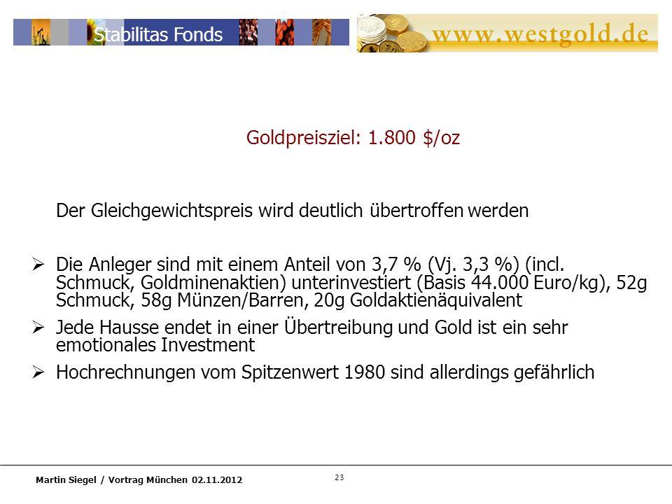 23 Martin Siegel / Vortrag München 02.11.2012 Stabilitas Fonds Goldpreisziel: 1.800 $/oz Der Gleichgewichtspreis wird deutlich übertroffen werden Die Anleger sind mit einem Anteil von 3,7 % (Vj.