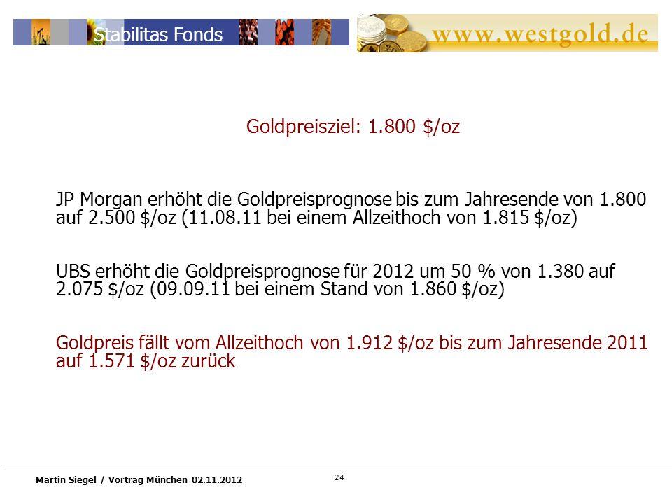 24 Martin Siegel / Vortrag München 02.11.2012 Stabilitas Fonds Goldpreisziel: 1.800 $/oz JP Morgan erhöht die Goldpreisprognose bis zum Jahresende von 1.800 auf 2.500 $/oz (11.08.11 bei einem Allzeithoch von 1.815 $/oz) UBS erhöht die Goldpreisprognose für 2012 um 50 % von 1.380 auf 2.075 $/oz (09.09.11 bei einem Stand von 1.860 $/oz) Goldpreis fällt vom Allzeithoch von 1.912 $/oz bis zum Jahresende 2011 auf 1.571 $/oz zurück