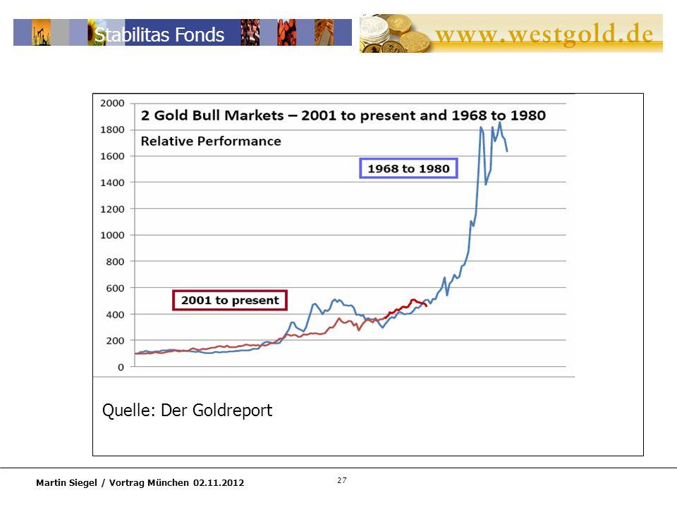 27 Martin Siegel / Vortrag München 02.11.2012 Stabilitas Fonds Quelle: Der Goldreport
