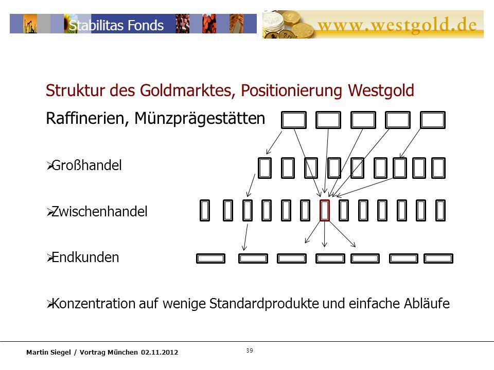 39 Martin Siegel / Vortrag München 02.11.2012 Stabilitas Fonds Struktur des Goldmarktes, Positionierung Westgold Raffinerien, Münzprägestätten Großhandel Zwischenhandel Endkunden Konzentration auf wenige Standardprodukte und einfache Abläufe