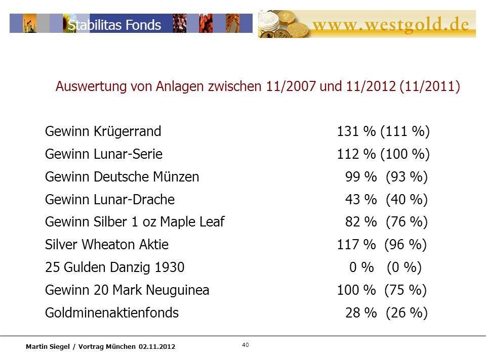 40 Martin Siegel / Vortrag München 02.11.2012 Stabilitas Fonds Auswertung von Anlagen zwischen 11/2007 und 11/2012 (11/2011) Gewinn Krügerrand131 % (111 %) Gewinn Lunar-Serie112 % (100 %) Gewinn Deutsche Münzen 99 % (93 %) Gewinn Lunar-Drache 43 % (40 %) Gewinn Silber 1 oz Maple Leaf 82 % (76 %) Silver Wheaton Aktie117 % (96 %) 25 Gulden Danzig 1930 0 % (0 %) Gewinn 20 Mark Neuguinea100 % (75 %) Goldminenaktienfonds 28 % (26 %)