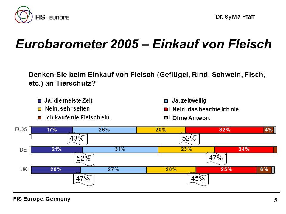 5 FIS Europe, Germany Dr. Sylvia Pfaff Eurobarometer 2005 – Einkauf von Fleisch Denken Sie beim Einkauf von Fleisch (Geflügel, Rind, Schwein, Fisch, e