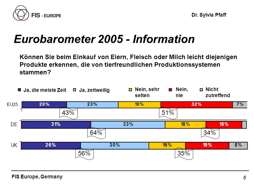 6 FIS Europe, Germany Dr. Sylvia Pfaff Eurobarometer 2005 - Information Ja, die meiste ZeitJa, zeitweilig Nein, sehr selten Nein, nie Nicht zutreffend