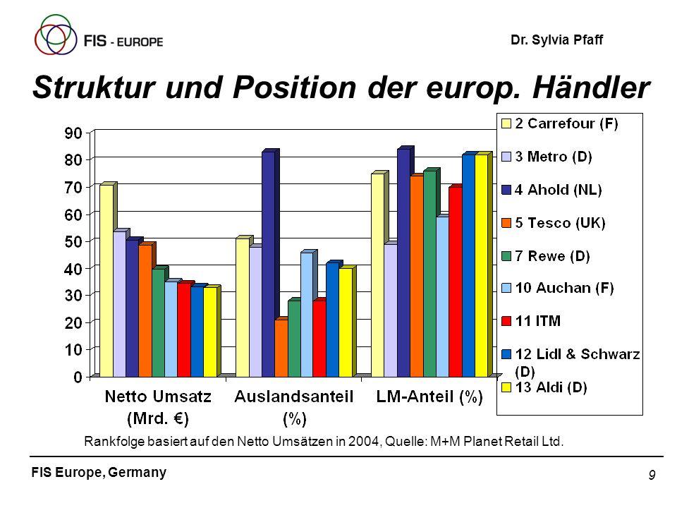 9 FIS Europe, Germany Dr. Sylvia Pfaff Struktur und Position der europ. Händler Rankfolge basiert auf den Netto Umsätzen in 2004, Quelle: M+M Planet R