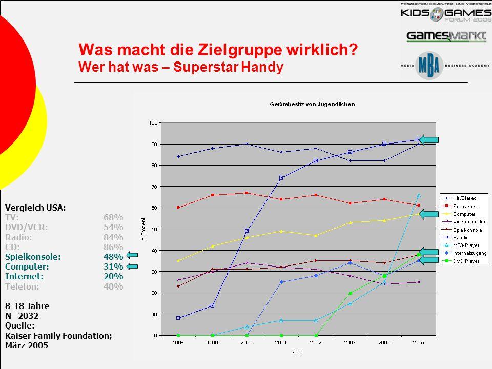 Was macht die Zielgruppe wirklich? Wer hat was – Superstar Handy Vergleich USA: TV:68% DVD/VCR:54% Radio:84% CD:86% Spielkonsole:48% Computer:31% Inte