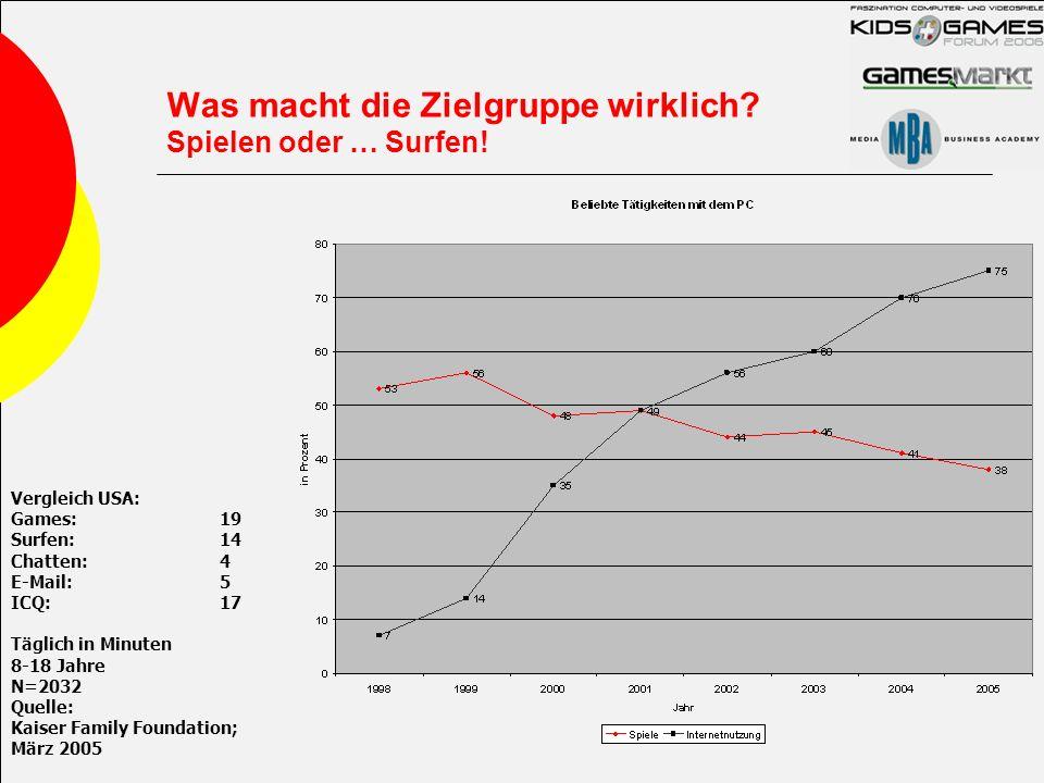 Was macht die Zielgruppe wirklich? Spielen oder … Surfen! Vergleich USA: Games:19 Surfen:14 Chatten:4 E-Mail:5 ICQ:17 Täglich in Minuten 8-18 Jahre N=