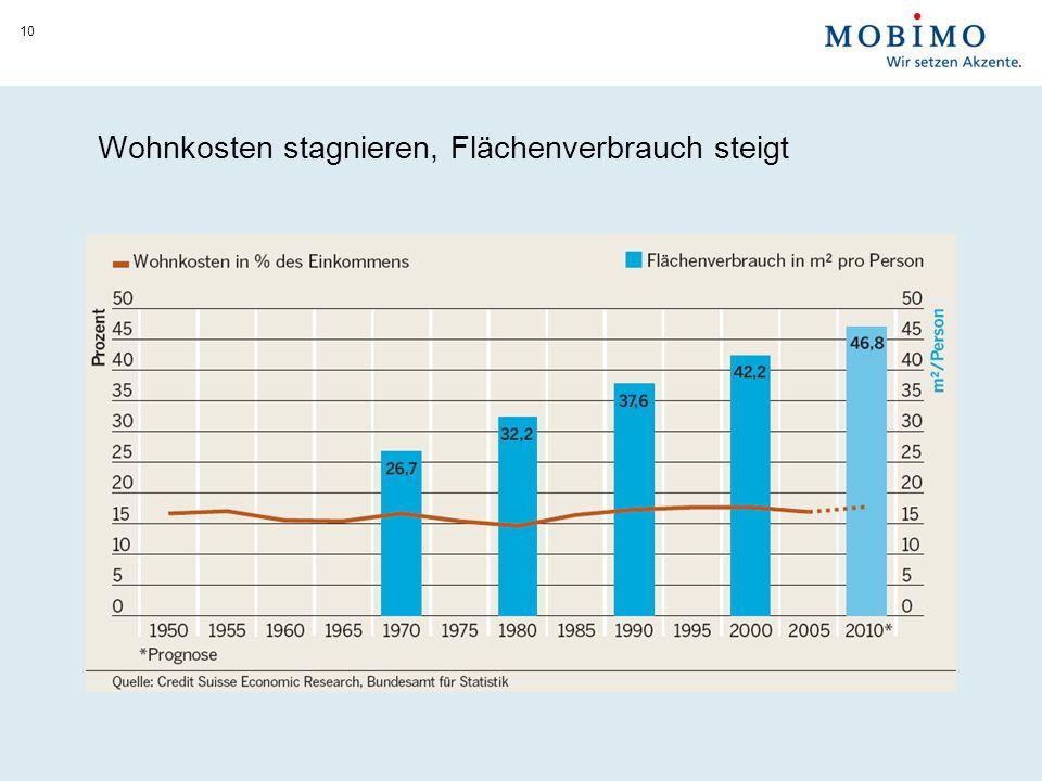 Wohnkosten stagnieren, Flächenverbrauch steigt 10