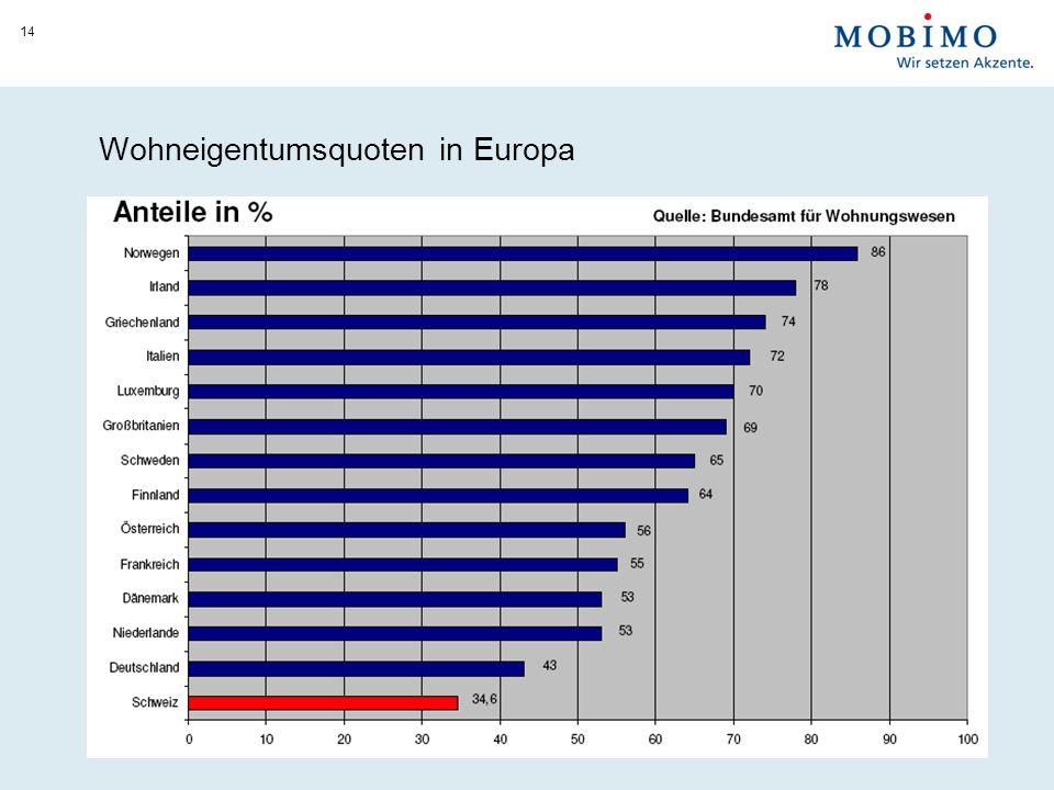 Wohneigentumsquoten in Europa 14