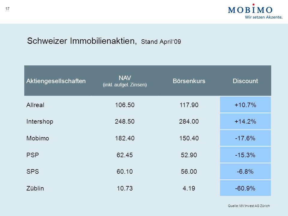 Schweizer Immobilienaktien, Stand April09 17 Aktiengesellschaften NAV (inkl.