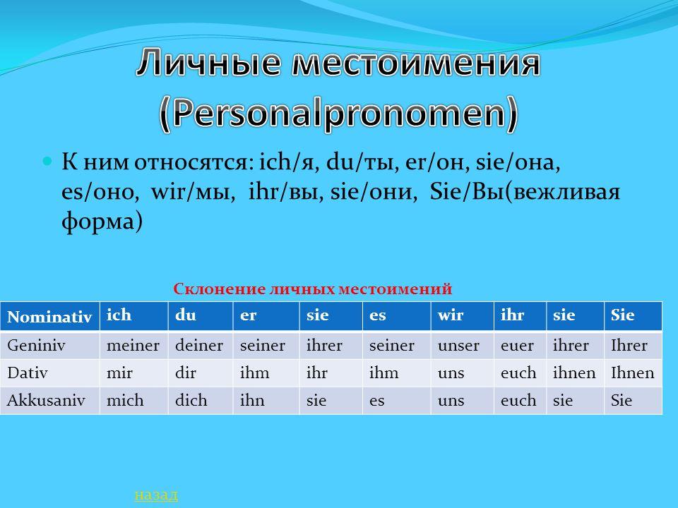 В немецком языке каждому личному местоимению соответствует притяжательное местоимение: ich – mein, du – dein, er – sein(sie – ihr, es – sein); wir – unser, ihr – euer, Sie – Ihr, sie – ihr KasusmaskulinfemeninneutralPlural Nominativmeinmeinemeinmeine Geninivmeinesmeinermeinesmeiner Dativmeinemmeiner meinen Akkusanivmeinenmeinemeinmeine Склонение притяжательных местоимений назад