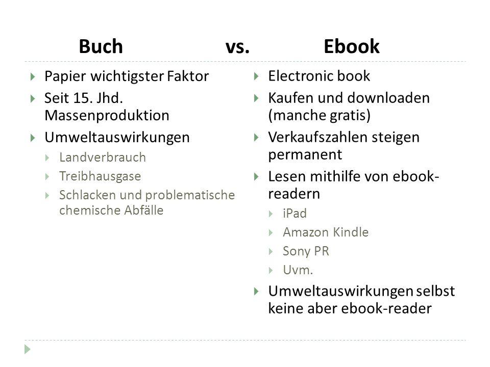 Buch vs. Ebook Papier wichtigster Faktor Seit 15. Jhd. Massenproduktion Umweltauswirkungen Landverbrauch Treibhausgase Schlacken und problematische ch