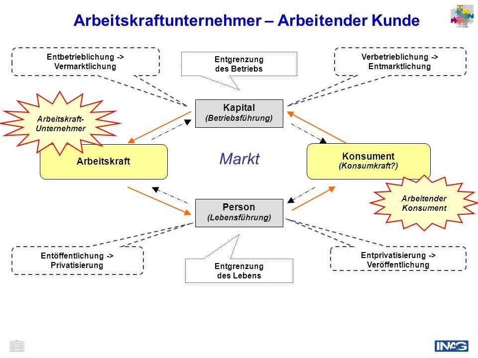 Kapital (Betriebsführung) Person (Lebensführung) Arbeitskraft Konsument (Konsumkraft?) Entbetrieblichung -> Vermarktlichung Verbetrieblichung -> Entma
