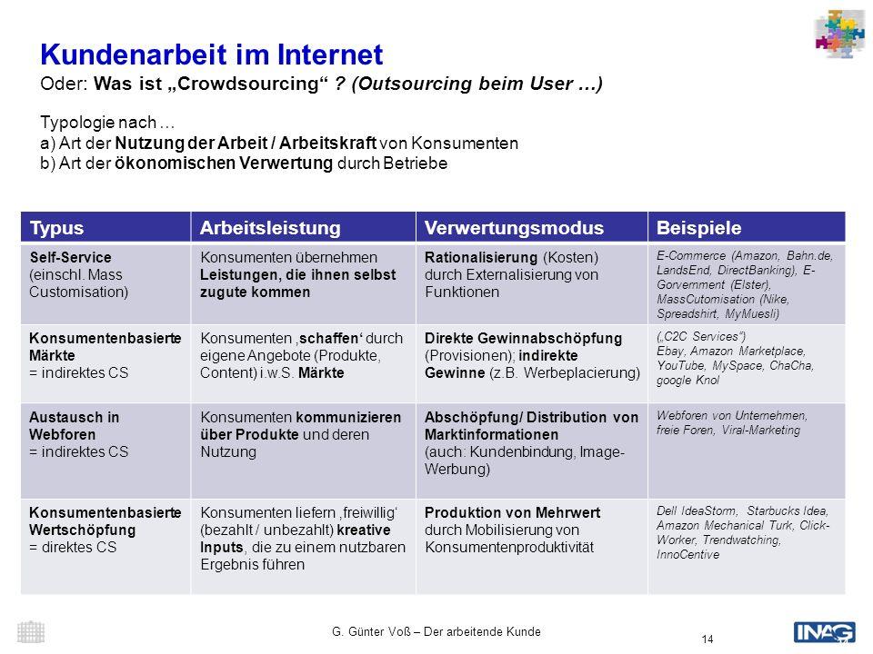 G. Günter Voß – Der arbeitende Kunde 14 Kundenarbeit im Internet Oder: Was ist Crowdsourcing ? (Outsourcing beim User …) Typologie nach … a) Art der N