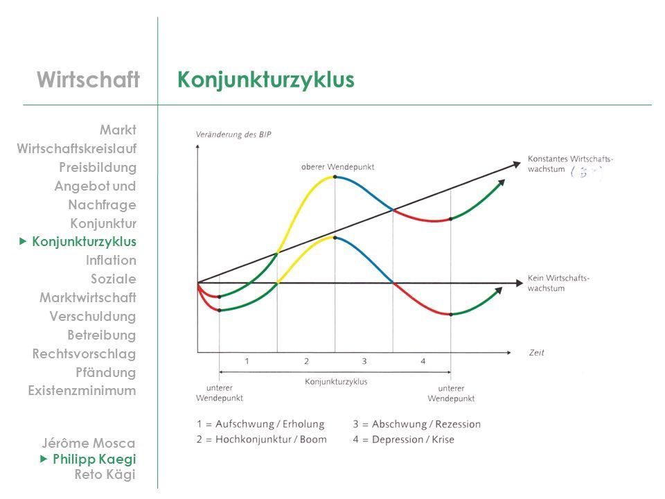 Wirtschaft Konjunkturzyklus Jérôme Mosca Philipp Kaegi Reto Kägi Markt Wirtschaftskreislauf Preisbildung Angebot und Nachfrage Konjunktur Konjunkturzy
