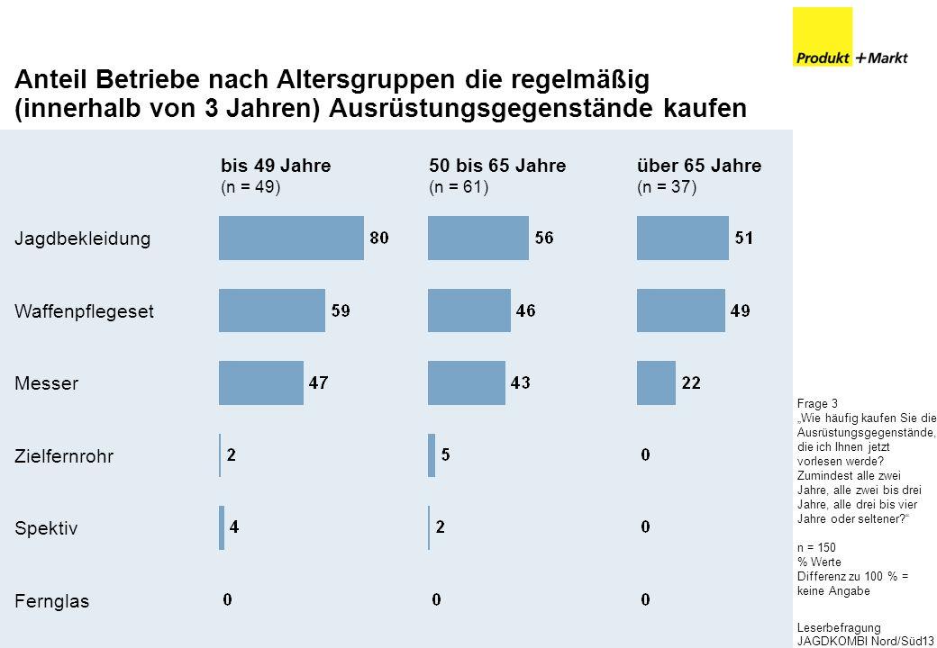Leserbefragung JAGDKOMBI Nord/Süd13 Anteil Betriebe nach Altersgruppen die regelmäßig (innerhalb von 3 Jahren) Ausrüstungsgegenstände kaufen Frage 3 W