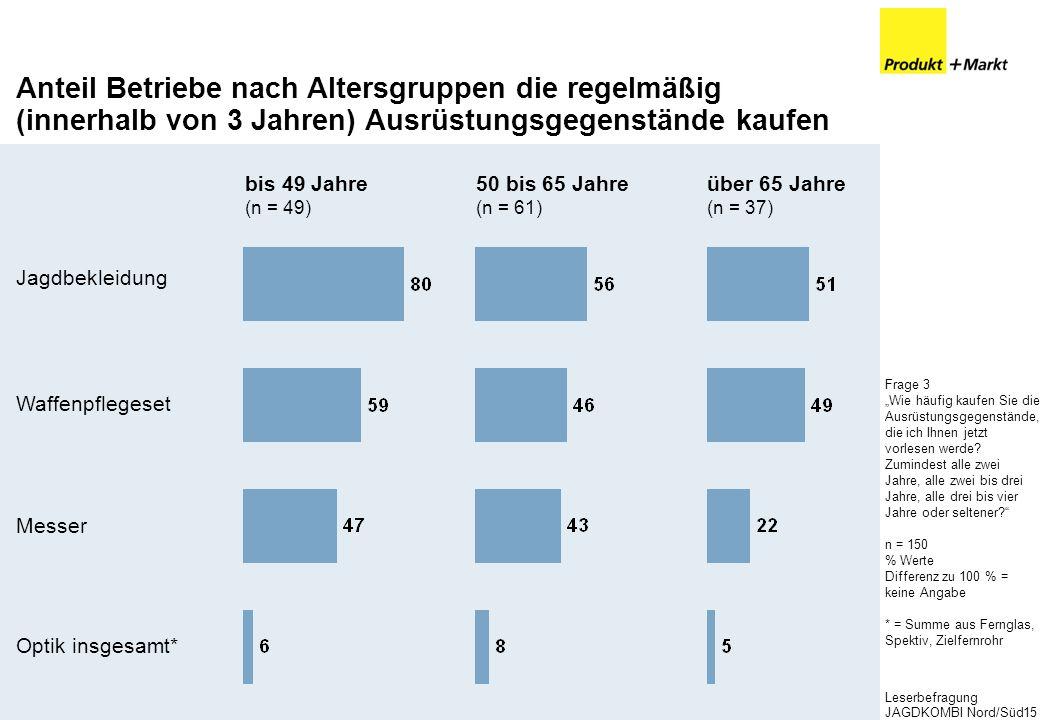 Leserbefragung JAGDKOMBI Nord/Süd15 Anteil Betriebe nach Altersgruppen die regelmäßig (innerhalb von 3 Jahren) Ausrüstungsgegenstände kaufen Frage 3 W