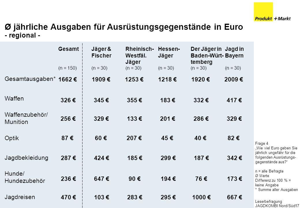 Leserbefragung JAGDKOMBI Nord/Süd17 Hessen- Jäger (n = 30) Der Jäger in Baden-Würt- temberg (n = 30) Ø jährliche Ausgaben für Ausrüstungsgegenstände i