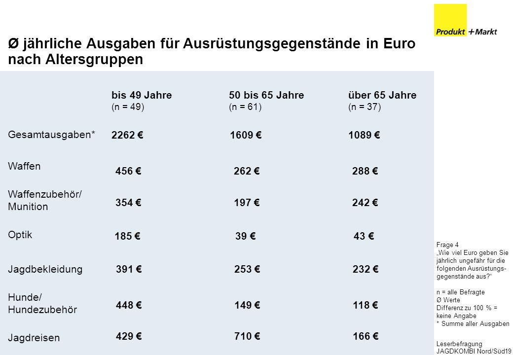 Leserbefragung JAGDKOMBI Nord/Süd19 Ø jährliche Ausgaben für Ausrüstungsgegenstände in Euro nach Altersgruppen Waffen Optik Hunde/ Hundezubehör Waffen