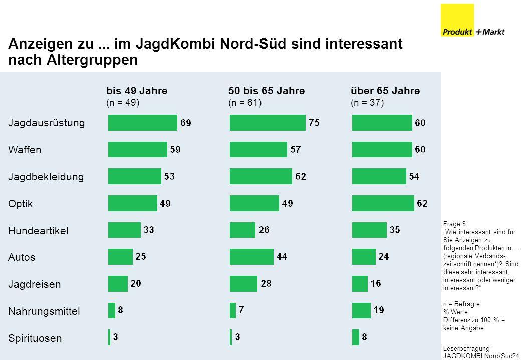 Leserbefragung JAGDKOMBI Nord/Süd24 Anzeigen zu... im JagdKombi Nord-Süd sind interessant nach Altergruppen Frage 8 Wie interessant sind für Sie Anzei
