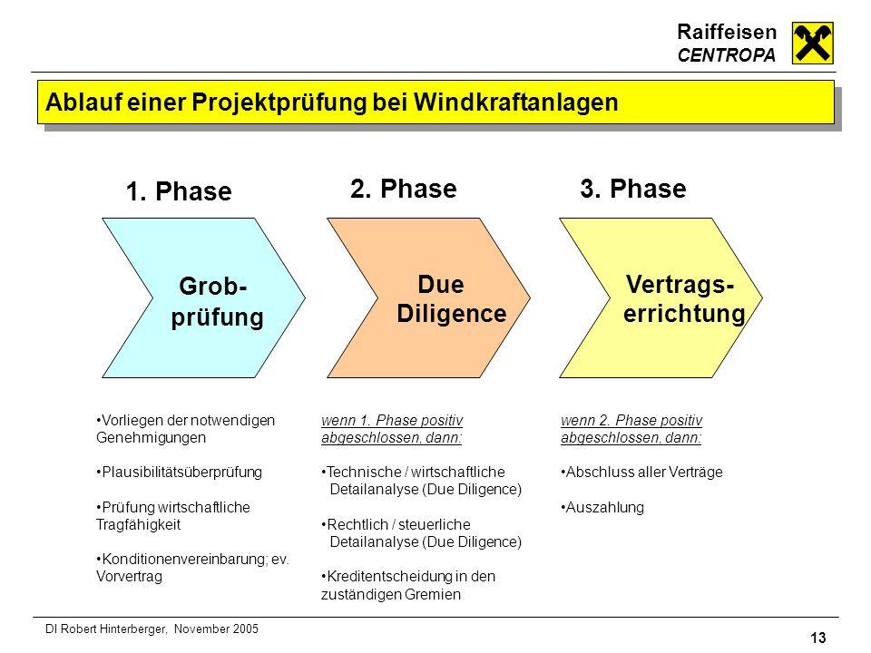 Raiffeisen CENTROPA 13 DI Robert Hinterberger, November 2005 Ablauf einer Projektprüfung bei Windkraftanlagen Grob- prüfung Due Diligence Vertrags- er