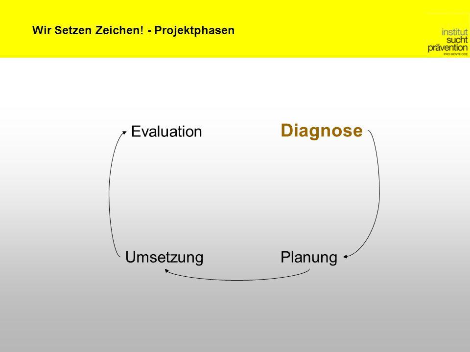 Wir Setzen Zeichen! - Projektphasen Diagnose PlanungUmsetzung Evaluation