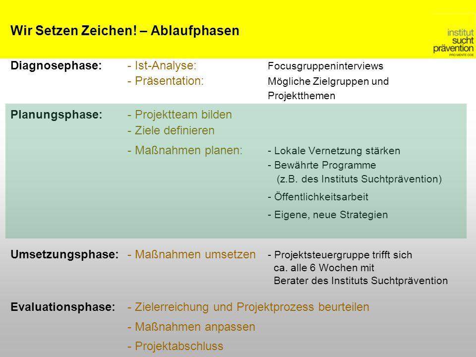 Wir Setzen Zeichen! – Ablaufphasen Diagnosephase:- Ist-Analyse: Focusgruppeninterviews - Präsentation: Mögliche Zielgruppen und Projektthemen Planungs