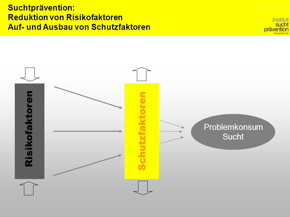 Suchtprävention: Reduktion von Risikofaktoren Auf- und Ausbau von Schutzfaktoren Problemkonsum Sucht Schutzfaktoren Risikofaktoren