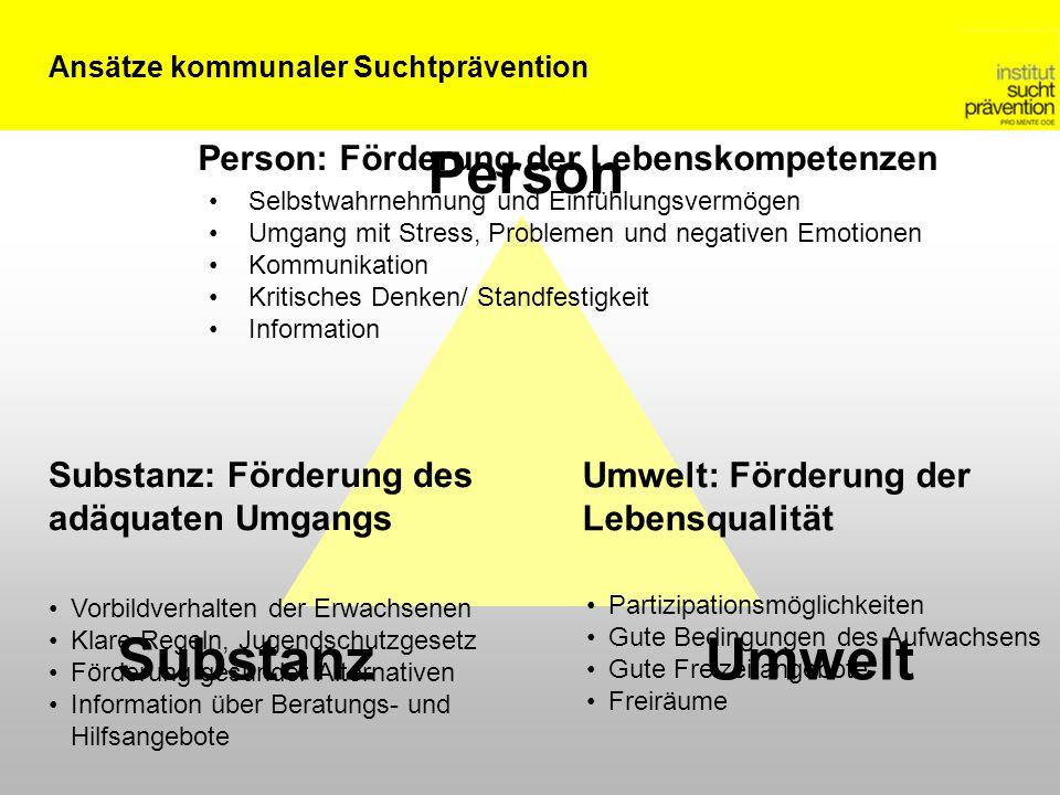 Ansätze kommunaler Suchtprävention Person UmweltSubstanz Person: Förderung der Lebenskompetenzen Selbstwahrnehmung und Einfühlungsvermögen Umgang mit