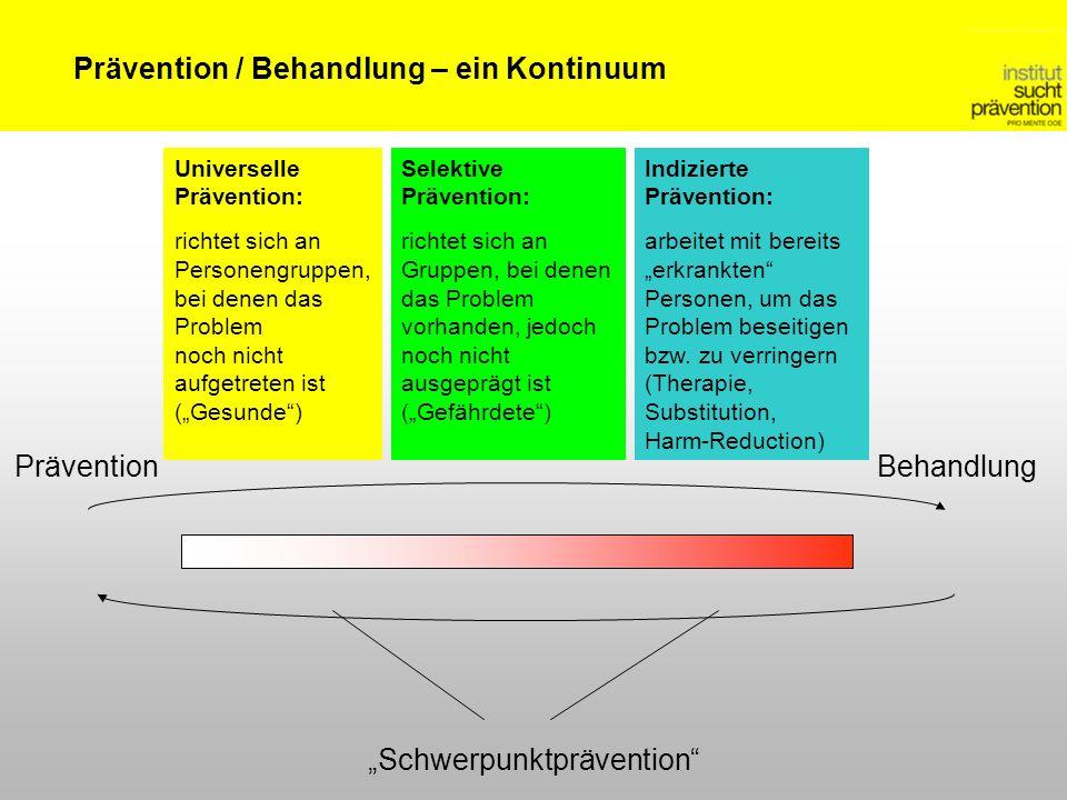 PräventionBehandlung Schwerpunktprävention Prävention / Behandlung – ein Kontinuum Universelle Prävention: richtet sich an Personengruppen, bei denen das Problem noch nicht aufgetreten ist (Gesunde) Selektive Prävention: richtet sich an Gruppen, bei denen das Problem vorhanden, jedoch noch nicht ausgeprägt ist (Gefährdete) Indizierte Prävention: arbeitet mit bereits erkrankten Personen, um das Problem beseitigen bzw.