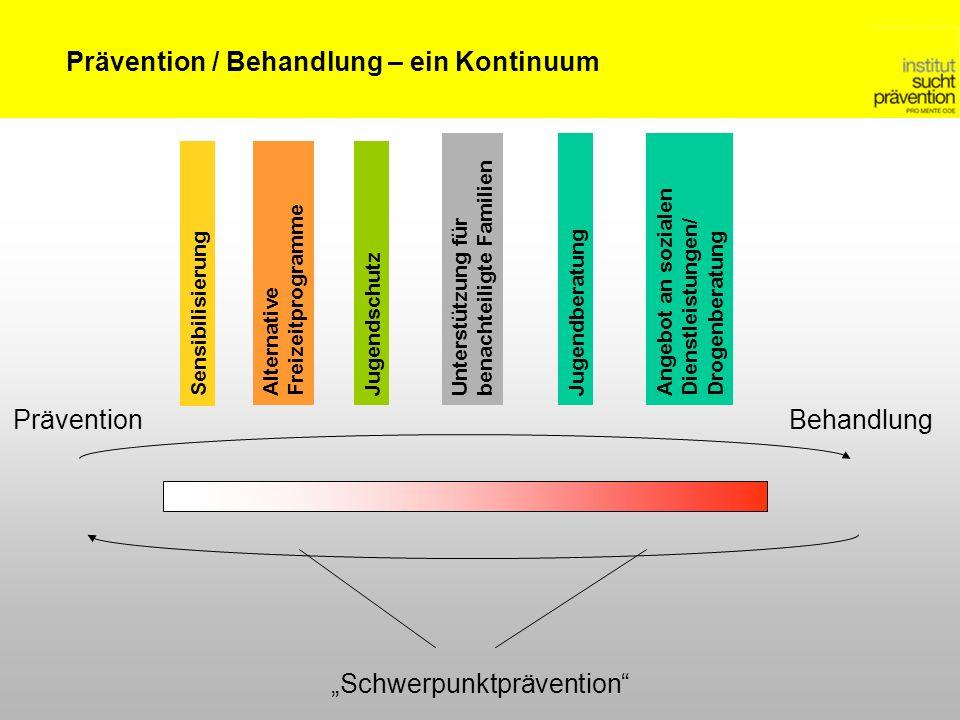 PräventionBehandlung Schwerpunktprävention Prävention / Behandlung – ein Kontinuum Unterstützung für benachteiligte Familien Alternative Freizeitprogramme JugendberatungAngebot an sozialen Dienstleistungen/ Drogenberatung Sensibilisierung Jugendschutz