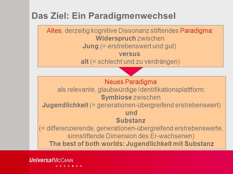 26 Das Ziel: Ein Paradigmenwechsel Altes, derzeitig kognitive Dissonanz stiftendes Paradigma: Widerspruch zwischen Jung (= erstrebenswert und gut) versus alt (= schlecht und zu verdrängen) Neues Paradigma als relevante, glaubwürdige Identifikationsplattform: Symbiose zwischen Jugendlichkeit (= generationen-übergreifend erstrebenswert) und Substanz (= differenzierende, generationen-übergreifend erstrebenswerte, sinnstiftende Dimension des Er-wachsenen) The best of both worlds: Jugendlichkeit mit Substanz