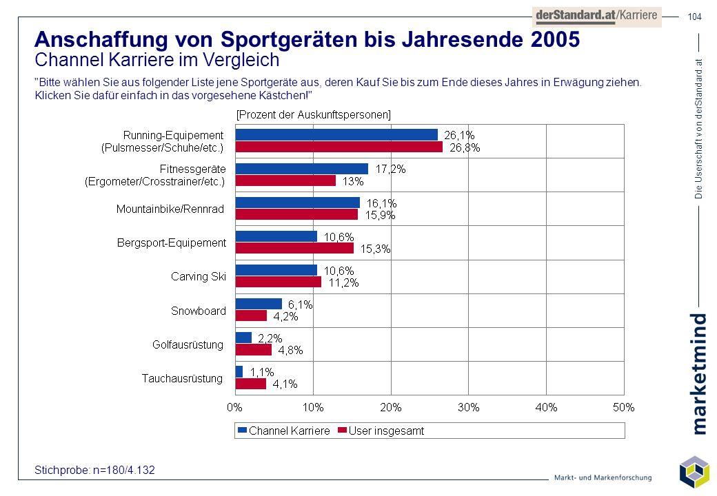 Die Userschaft von derStandard.at 104 Anschaffung von Sportgeräten bis Jahresende 2005 Channel Karriere im Vergleich