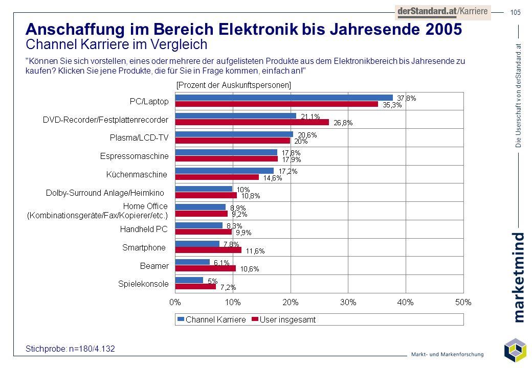 Die Userschaft von derStandard.at 105 Anschaffung im Bereich Elektronik bis Jahresende 2005 Channel Karriere im Vergleich