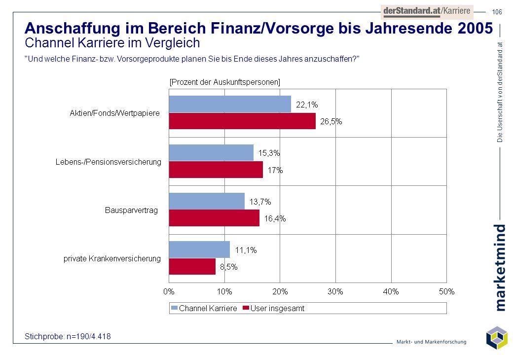 Die Userschaft von derStandard.at 106 Anschaffung im Bereich Finanz/Vorsorge bis Jahresende 2005 Channel Karriere im Vergleich