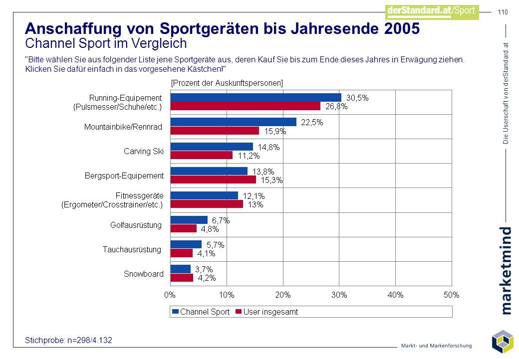 Die Userschaft von derStandard.at 110 Anschaffung von Sportgeräten bis Jahresende 2005 Channel Sport im Vergleich
