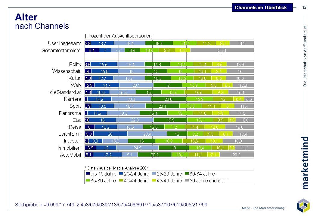 Die Userschaft von derStandard.at 12 Alter nach Channels Stichprobe: n=9.099/17.749; 2.453/670/630/713/575/408/691/715/537/167/619/605/217/99 Channels