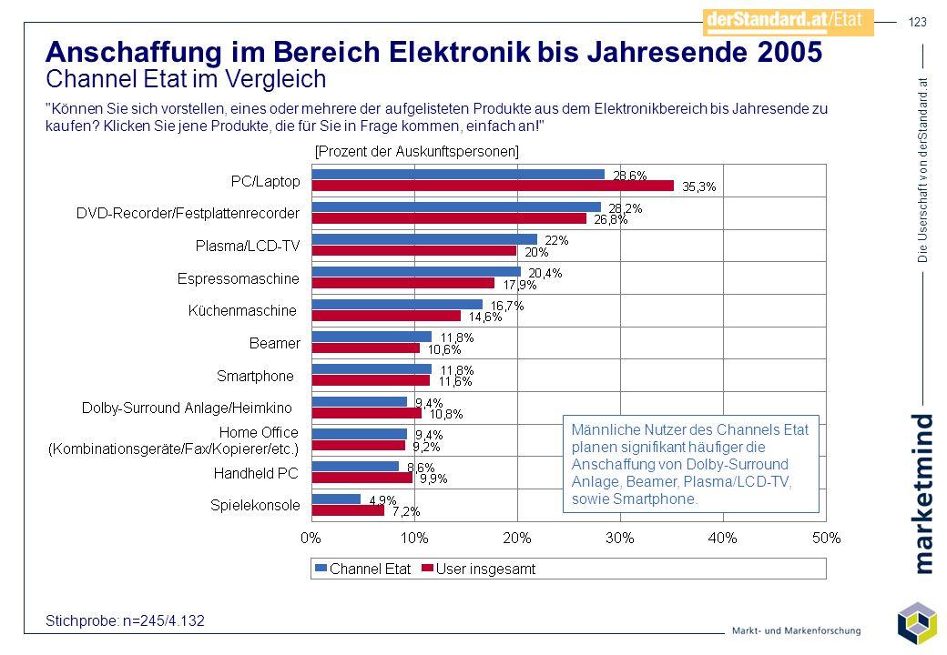 Die Userschaft von derStandard.at 123 Anschaffung im Bereich Elektronik bis Jahresende 2005 Channel Etat im Vergleich