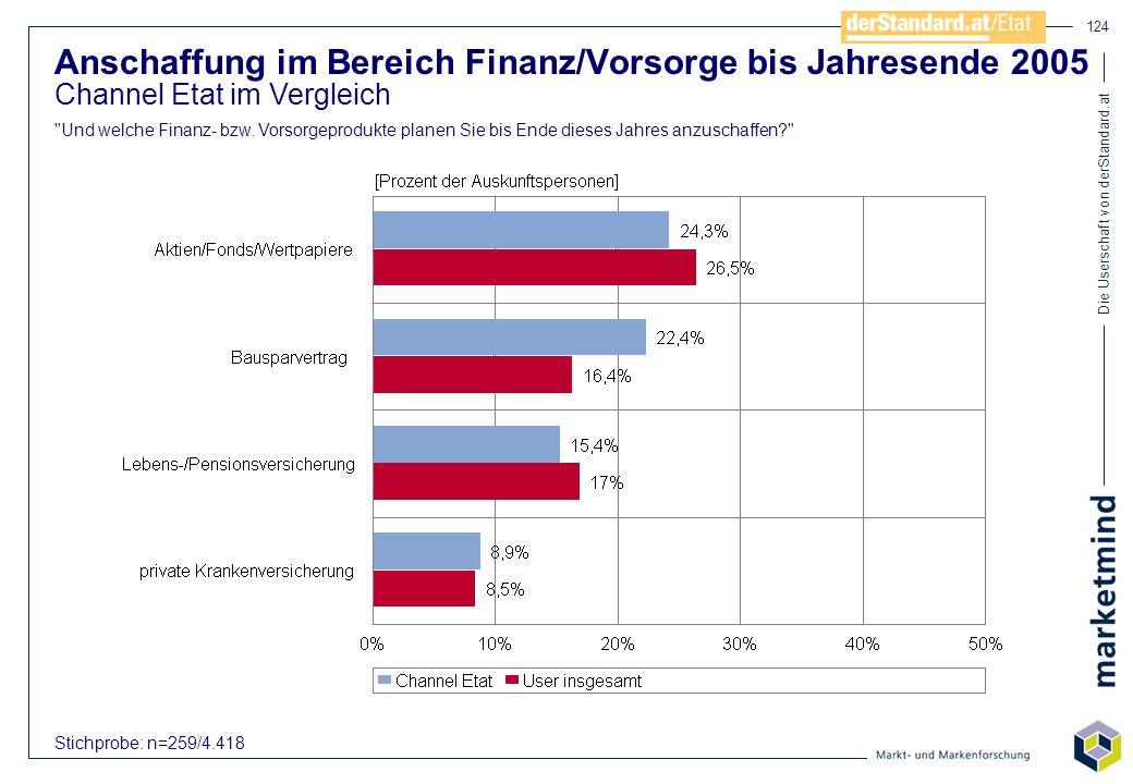 Die Userschaft von derStandard.at 124 Anschaffung im Bereich Finanz/Vorsorge bis Jahresende 2005 Channel Etat im Vergleich