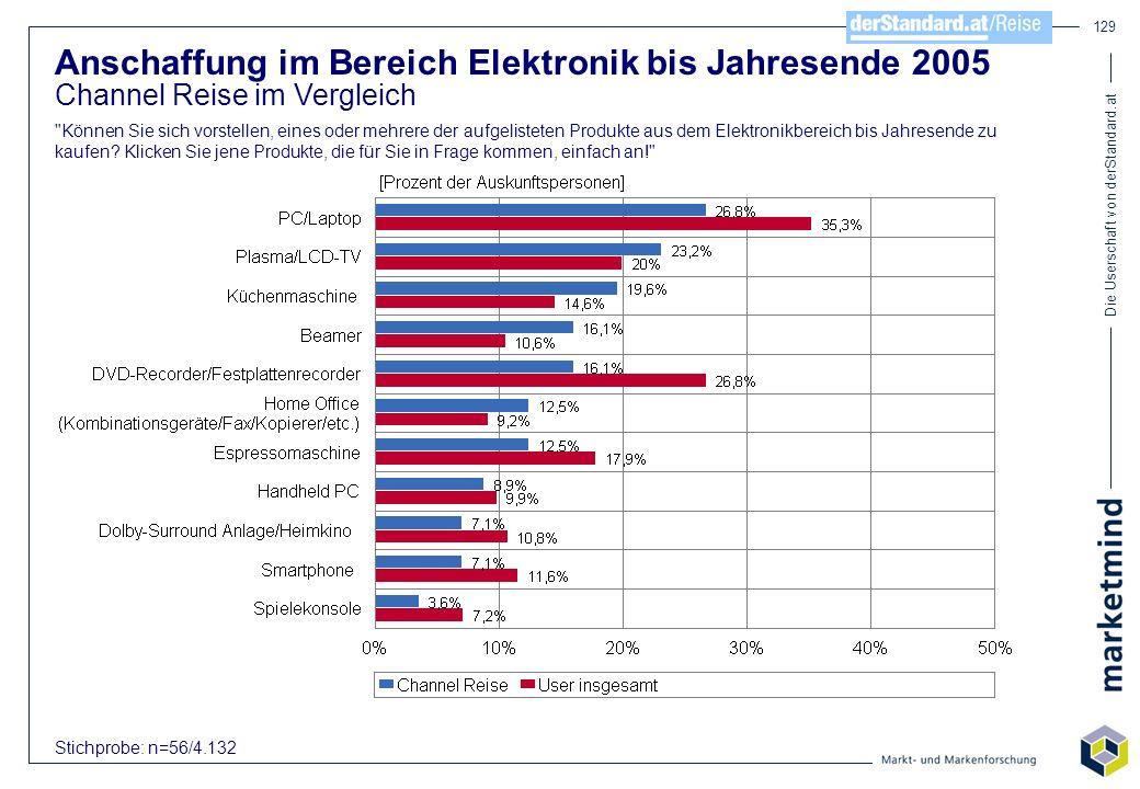 Die Userschaft von derStandard.at 129 Anschaffung im Bereich Elektronik bis Jahresende 2005 Channel Reise im Vergleich