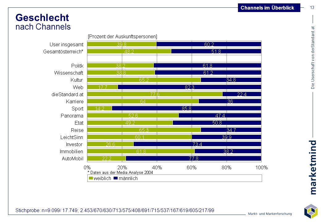 Die Userschaft von derStandard.at 13 Geschlecht nach Channels Stichprobe: n=9.099/ 17.749; 2.453/670/630/713/575/408/691/715/537/167/619/605/217/99 Ch