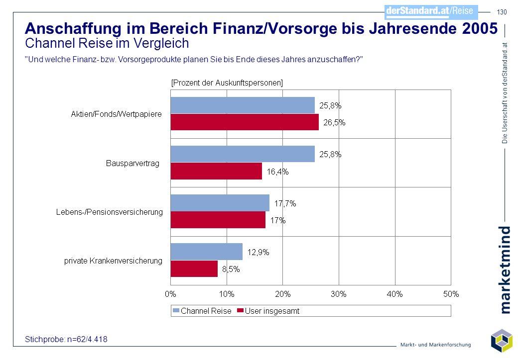 Die Userschaft von derStandard.at 130 Anschaffung im Bereich Finanz/Vorsorge bis Jahresende 2005 Channel Reise im Vergleich