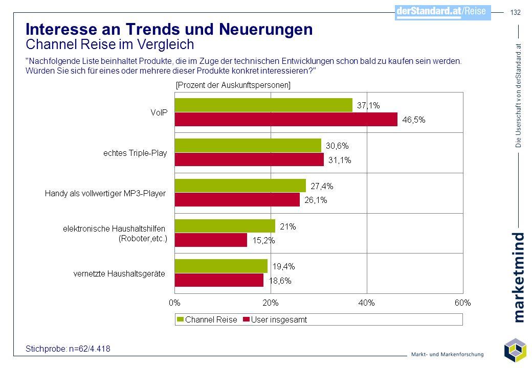 Die Userschaft von derStandard.at 132 Interesse an Trends und Neuerungen Channel Reise im Vergleich