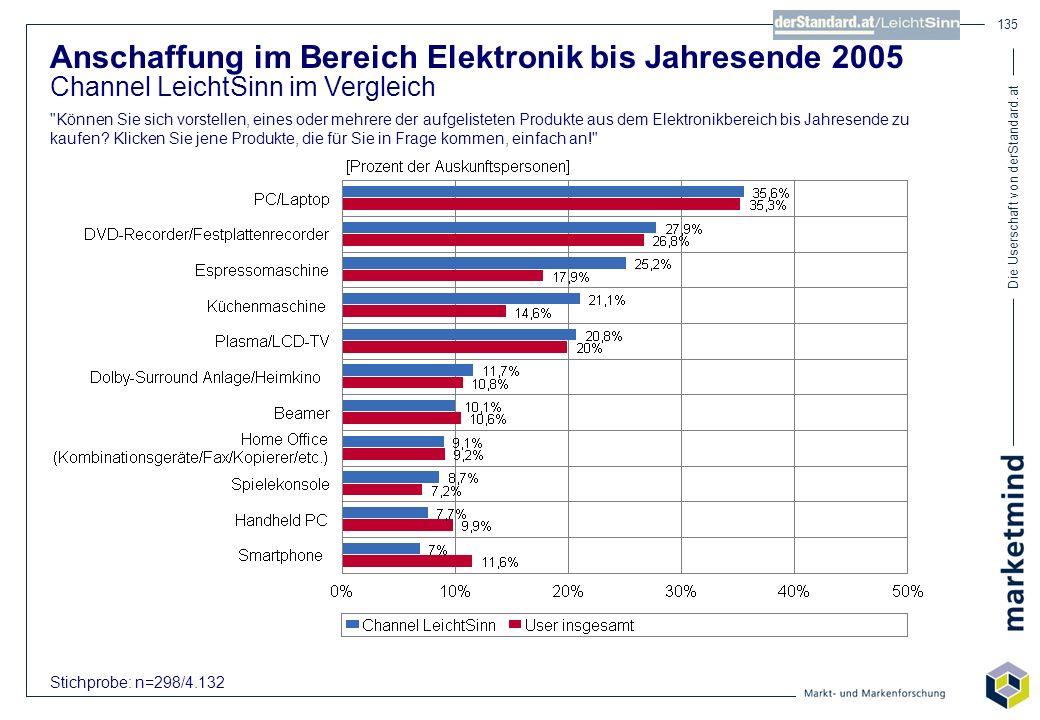 Die Userschaft von derStandard.at 135 Anschaffung im Bereich Elektronik bis Jahresende 2005 Channel LeichtSinn im Vergleich