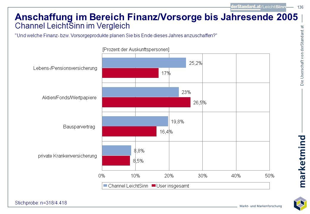 Die Userschaft von derStandard.at 136 Anschaffung im Bereich Finanz/Vorsorge bis Jahresende 2005 Channel LeichtSinn im Vergleich