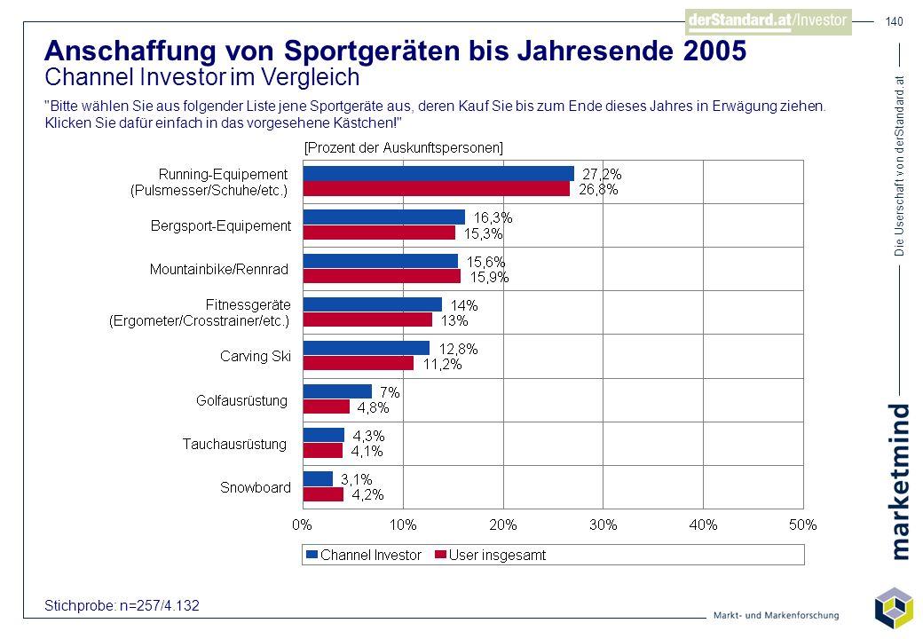 Die Userschaft von derStandard.at 140 Anschaffung von Sportgeräten bis Jahresende 2005 Channel Investor im Vergleich