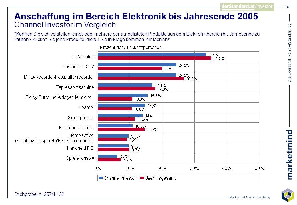 Die Userschaft von derStandard.at 141 Anschaffung im Bereich Elektronik bis Jahresende 2005 Channel Investor im Vergleich